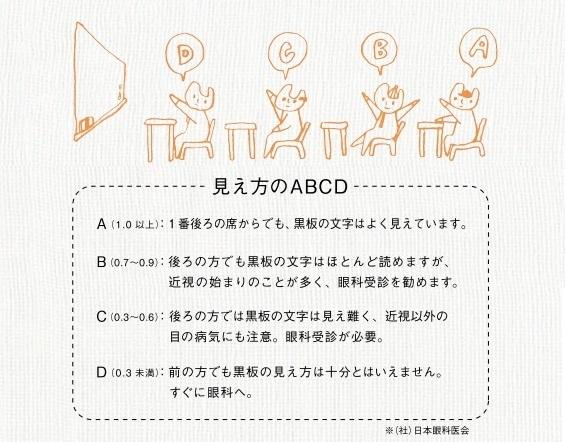 ABCD判定